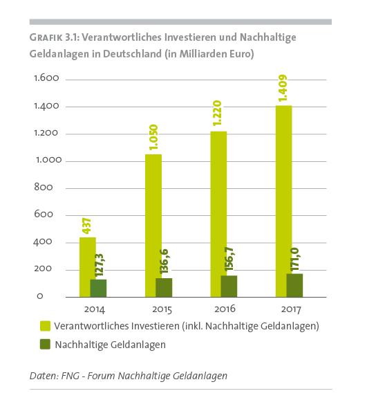 Rekordwerte: Markt für nachhaltige Anlageprodukte wächst weiter