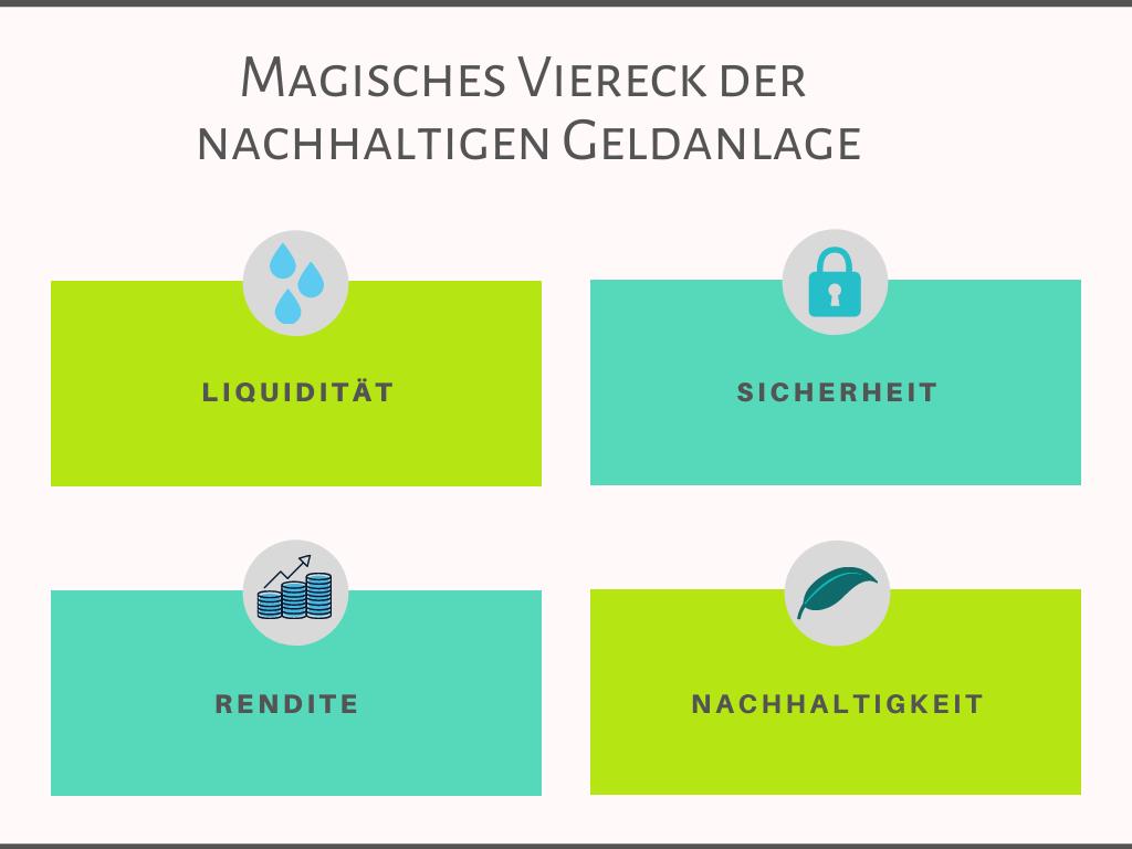 Das magische Viereck der nachhaltigen Gelanlage von Christoph M. Klein